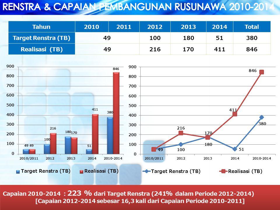 [Capaian 2012-2014 sebesar 16,3 kali dari Capaian Periode 2010-2011]
